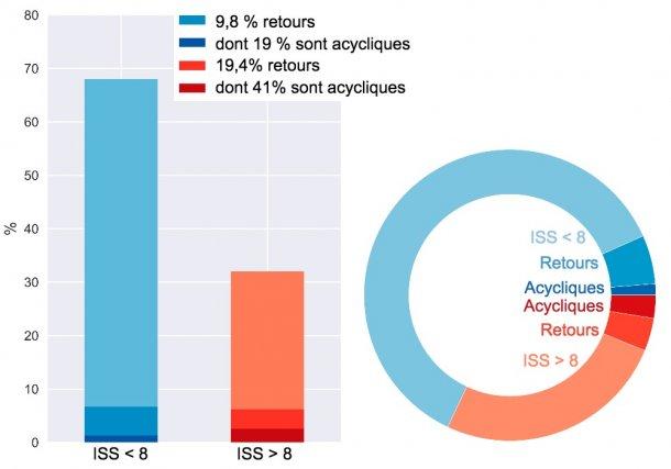Figure5. Répartition des retours des truies qui passent à la gestion hebdomadaire.