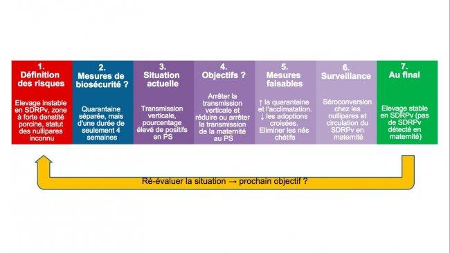Biosécurité dans le contrôle du SDRPv