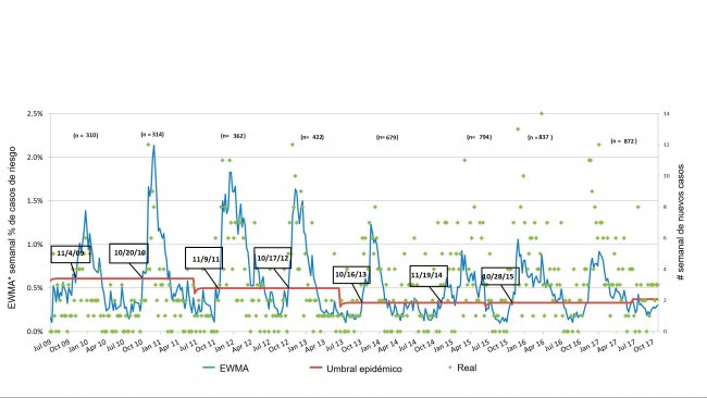 Figure 3. Nombre de cas de SDRP par semaine (points verts) et courbe d'incidence lissée (ligne bleue). Les dates dans les cases indiquent quand la courbe d'incidence franchit le seuil épidémique (ligne rouge). Le nombre d'élevages participants est résumé chaque saison en haut du tableau. * EWMA: moyenne mobile avec pondération exponentielle