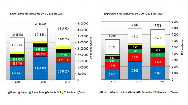 Exportations de viande de porc UE28