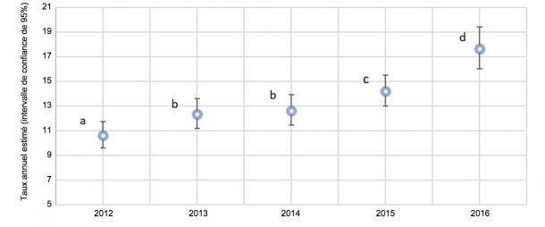 Fig. 2. Graphique annuel de la proportion de truies avec prolapsus sur les estimations totales de truies mortes en 2012 et 2016 (intervalle de confiance de 95%). Les taux estimés avec des exposants similaires (a-d) ne sont pas statistiquement différents.
