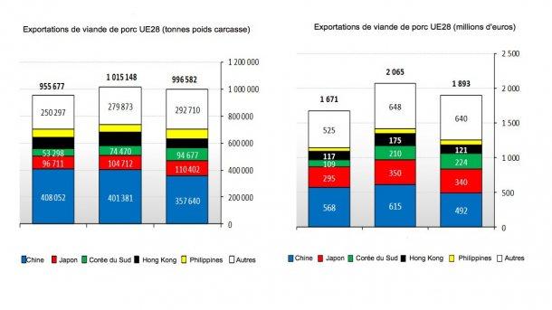 Exportationes de viande de porc de l'UE28 au cours du premier trimestre 2018.