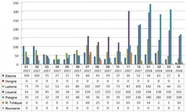 Evolution mensuelle des foyers de PPA chez les sangliersen 2017 et 2018 (jusqu'au 25 Avril 2018)