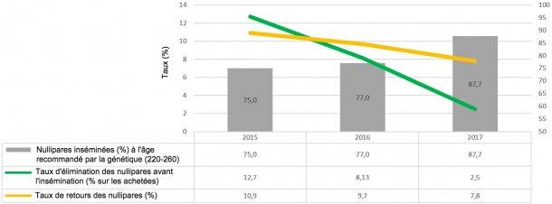 Graphique 2. Indicateurs de gestion des nullipares (2015, 2016 et 2017)