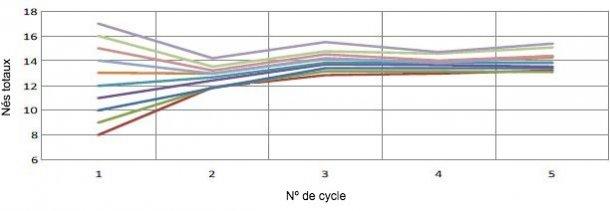Graphique 1. Évolution de la prolificité en fonction de la prolificité de la première mise-bas. Pour chaque porcelet à la première mise-bas, nous aurons 0,4 porcelet de plus par mise-bas (Pinilla et al., 2014).