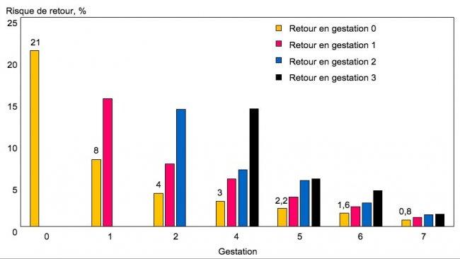 Fig 2. Nouveaux retours en chaleurs chez les truies qui ont des retours pour la première fois, en fonction du rang de gestation.