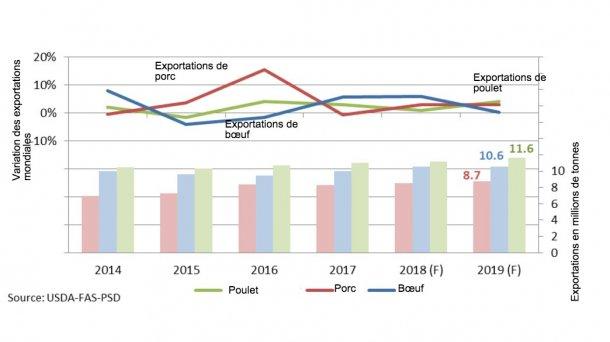 Prévisions des exportations mondiales de viande en 2019
