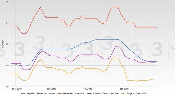 Evolution des cours en Espagne, en Allemagne, en Hollande et en Belgique en 2018.