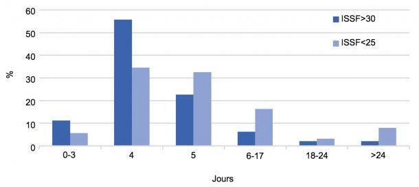 Graphique 2. Distribution (%) de l'ISSF par type d'élevage en 2017