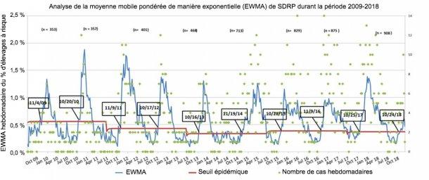 Figure 1. Nombre de cas hebdomadaires (points verts) et moyenne mobile pondérée de manière exponentielle (EWMA) (ligne bleue) de la proportion d'élevages à risque participant au MSHMP de 2009 à 2018. Le seuil de l'épidémie (ligne rouge) est calculé tous les deux ans et correspond à l'intervalle de confiance supérieur du pourcentage d'épidémies survenant pendant la saison à faible risque (été). Les dates dans les cases noires indiquent le moment où la courbe EWMA franchit le seuil épidémique.