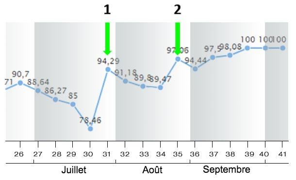 Figure9. Indice de mise-basen Juillet, Août, Septembre 2018