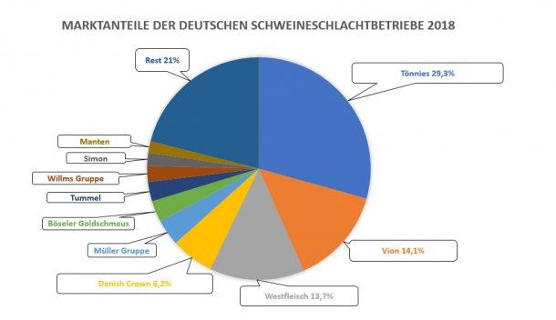 Parts de marché des 10 plus grands abattoirs de porcs en Allemagne en 2018. Source : ISN.
