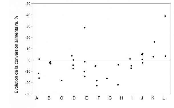 Figure 2. Evolution de la conversion alimentaire lors de supplémentation de l'aliment en protéases spécifiques par rapport aux animaux témoins. Les points représentent des données individuelles pour les moyennes par traitement.