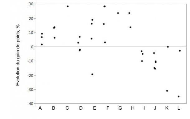 Figure 1. Évolution du gain de poids lors de la supplémentation de l'aliment en protéases spécifiques par rapport aux animaux témoins. Les points représentent des données individuelles pour les moyennes par traitement.