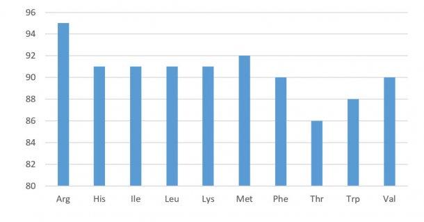 Figure 1. Profil de digestibilité des acides aminés dans les concentrés de soja (digestibilité iléale standardisée). NRC 2012