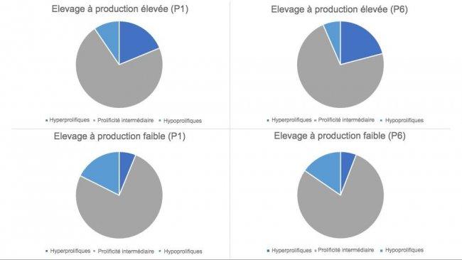 Figure 1. Répartition des types de truies, dans les mises-bas 1 et 6, classées par types d'élevage.