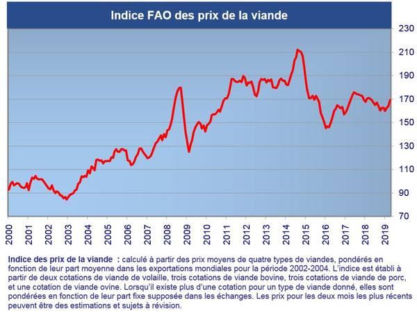 indice prix FAO