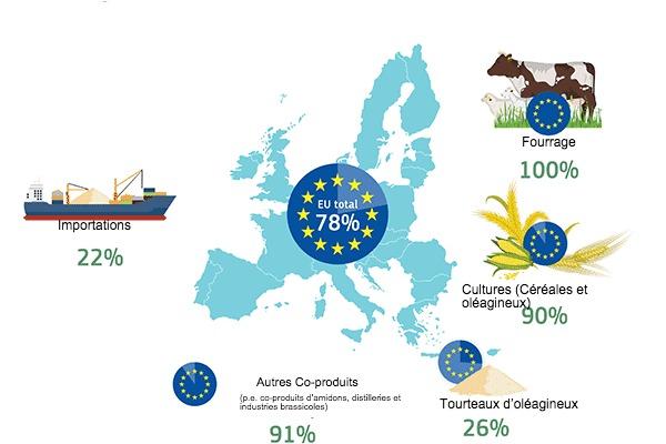 <p>Autosuffisance de l&#39;UE par source de prot&eacute;ines</p>