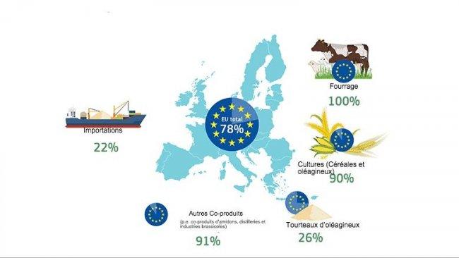Autosuffisance de l'UE par source de protéines
