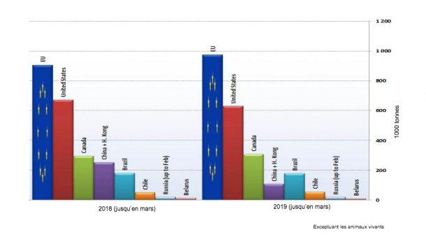 Principaux exportateurs de produits porcins. (Source : GTA).