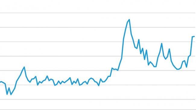 Graphique 1. Evolution des importations chinoises (1000 tonnes, déclarations des exportateurs). Source : IFIP d'après douanes