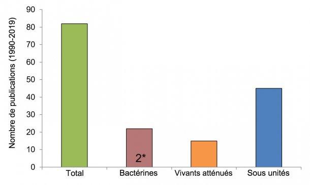 Figure 2. Nombre de recherches par type de vaccin contre Streptococcus suis depuis 1990 (à l'aide des informations de Segura M., 2015 et de la base de données PubMed). Dans certaines publications, les bactérines n'étaient pas le principal type de vaccin étudié, mais étaient utilisées comme contrôle. 2 *: Seules deux études de terrain publiées ont été réalisées sur des autovaccins préparés par des sociétés autorisées.