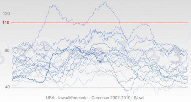 Graphique 4. Evolution annuelle des prix aux États-Unis depuis 2002 en bleu, la ligne en gras représentant les cotations de 2019. La médiane du prix maximum pour 2019 selon la requête 333 est indiquée en rouge.