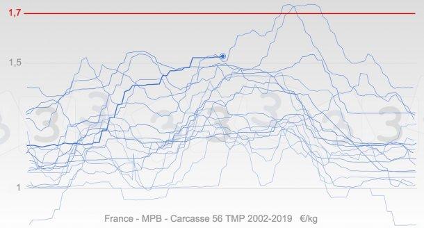 Graphique 3. Evolution annuelle des prix en France depuis 2002 en bleu, la ligne en gras représente les cours de 2019. La médiane du prix maximum pour 2019 selon l'enquête 333 est indiquée en rouge.