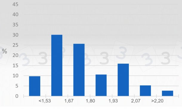 Graphique 2. Enquête 333 sur le prix maximum en 2019 - France. Représentation du pourcentage de réponses obtenues pour différents intervalles de prix maximum (€/kg carcasse).