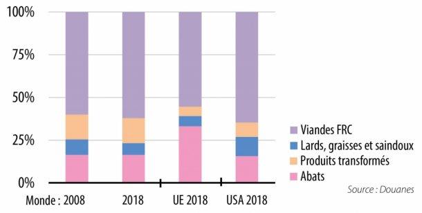 Part des produits dans les exportations (en % du total annuel)
