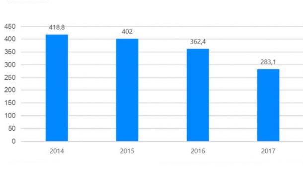 Vente d'antibiotiques vétérinaires en Espagne 2014-2017 (mg/PCU). Données de laboratoires pharmaceutiques.