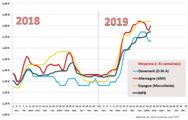Estimation des prix moyens payés éleveurs