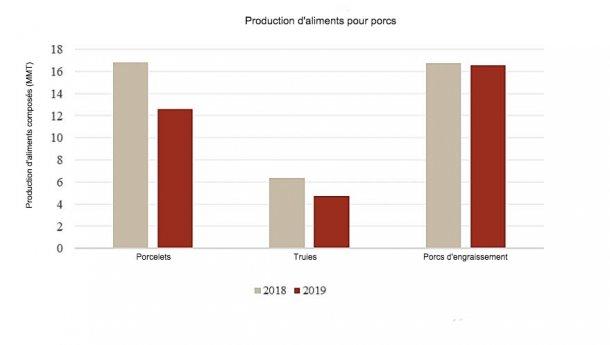 Comparaison de production d'aliments composés pour 2019 et 2018 (janvier-juin) ; Source : Association chinoise des industries de l'alimentation animale.