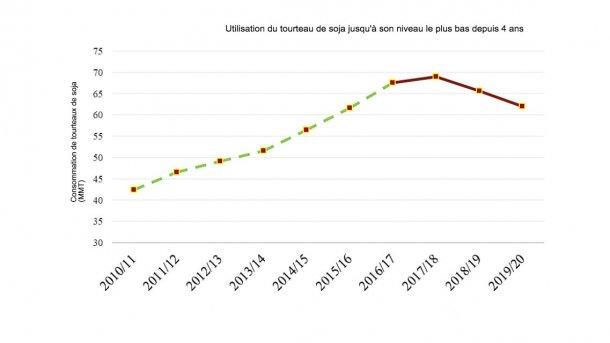 Note : la ligne pointillée (verte) représente les statistiques officielles de l'USDA (201-2016). La ligne lisse (en rouge) représente les estimations et prévisions (FAS-Beijing) (2017-2019).