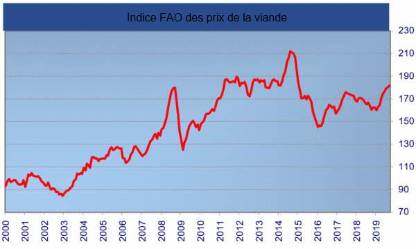 FAO meat price index