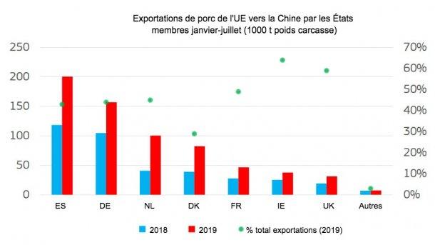 Exportations de porc de l'UE vers la Chine par les États membres