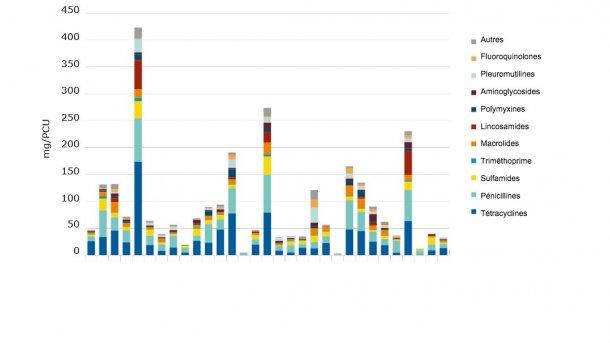 Ventes pour espèces productrices d'aliments, en mg/PCU, des différentes classes d'antimicrobiens vétérinaires, pour 31 pays européens, en 2017