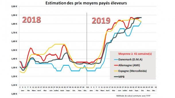 prix porcs mpb