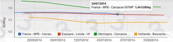 Julliet 2014: evolution des prix du porc en Europe